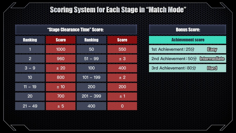 「競賽模式」每個關卡可得分數